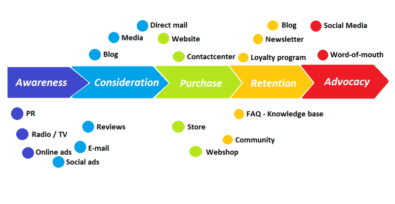 Cross-selling and Upselling - Customer Journey