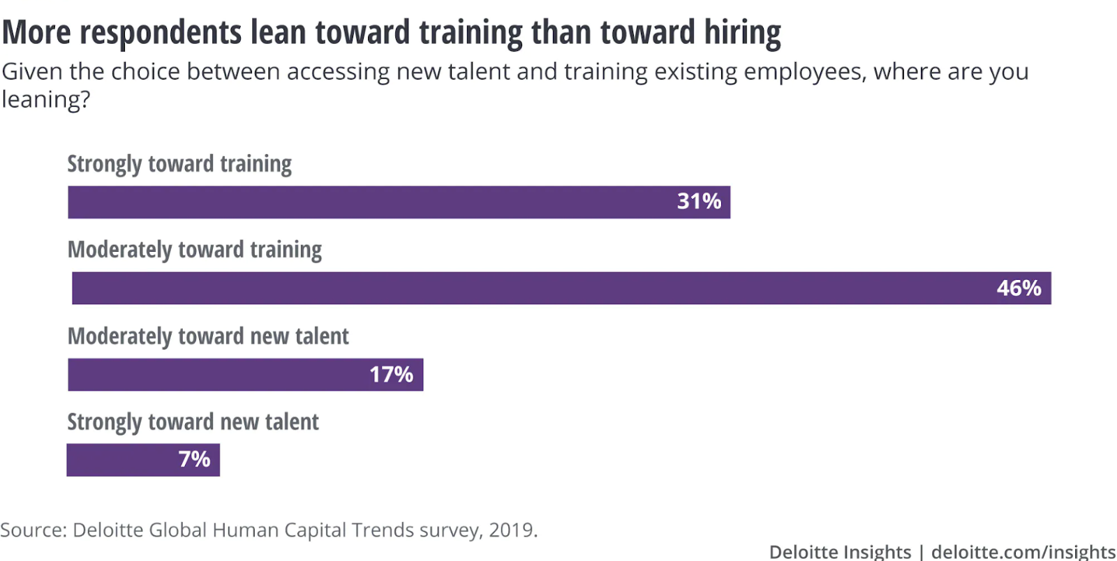 Successful fields sales: training rather than hiring stats