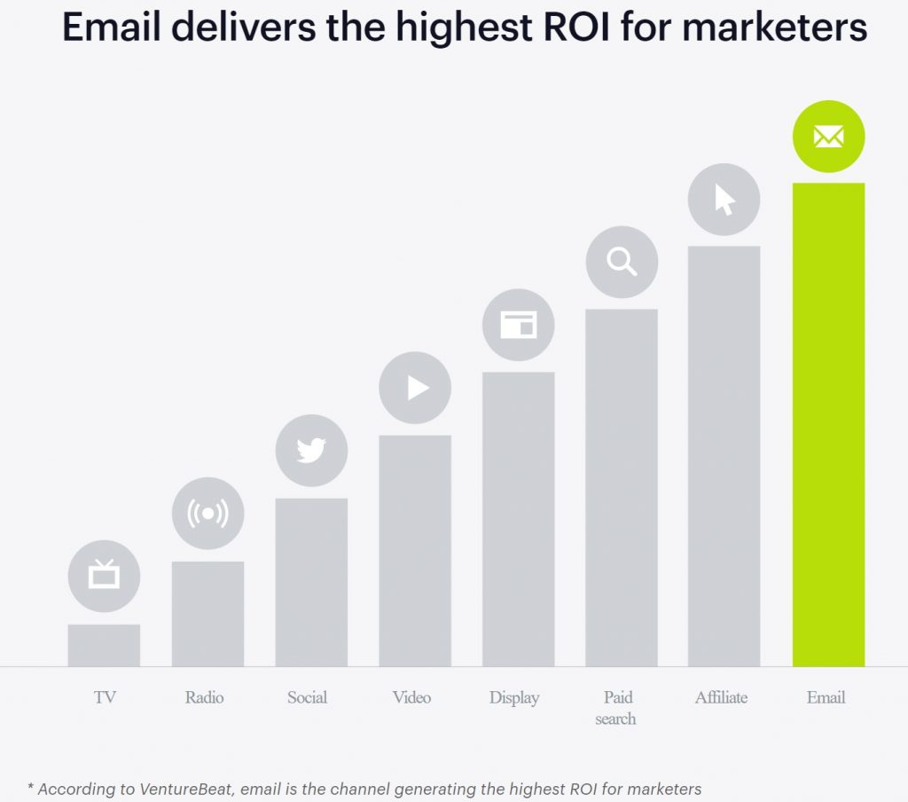 Email marketing for the highest ROI