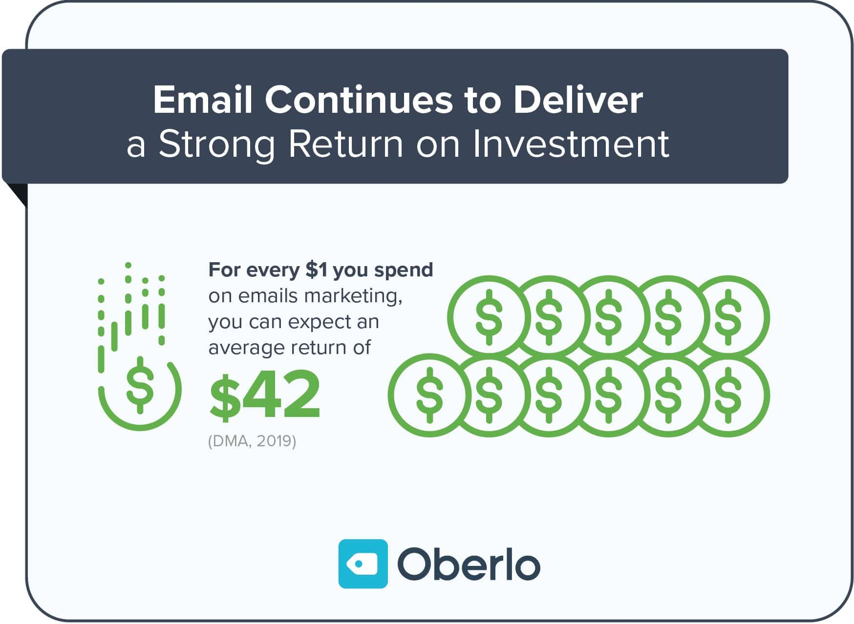 Email marketing ROI for email deliverability