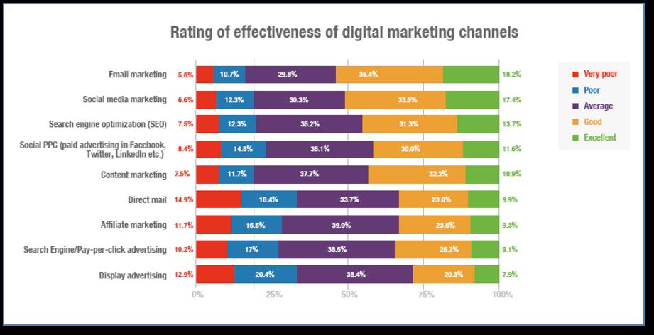 Email Marketing Wins - DataReport