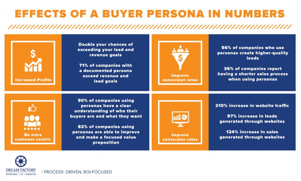 B2B sales strategies - buyer personas