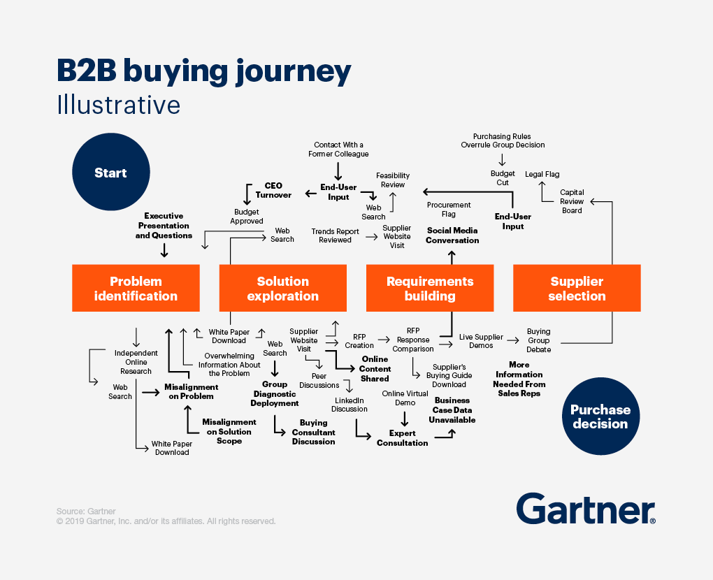 B2B Sales Strategy - The Buyers Journey