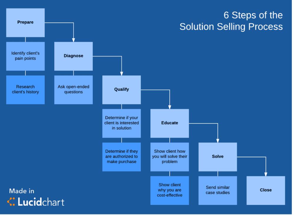 B2B sales strategies - selling proces