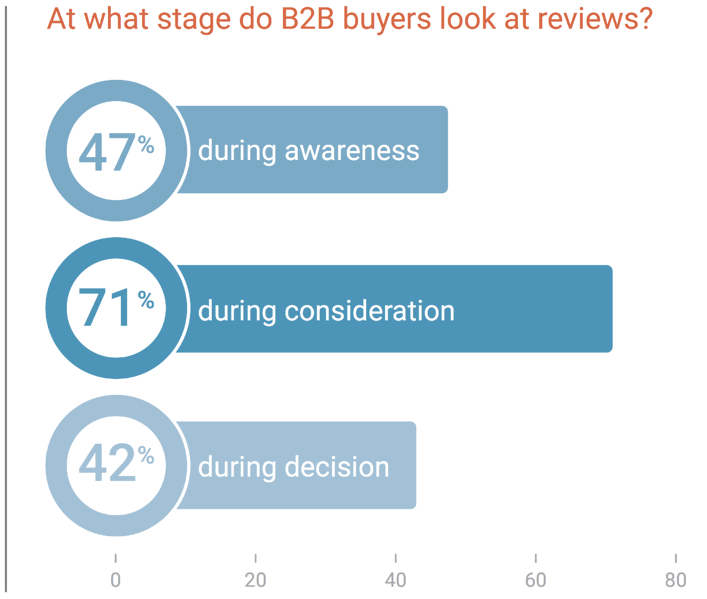 B2B Sales Strategies: Reviews