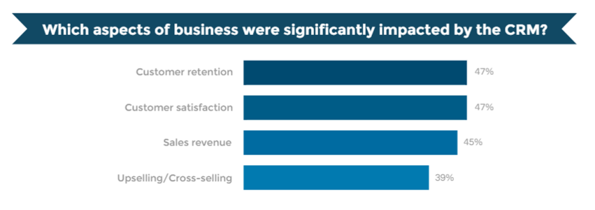 impact of CRM on business