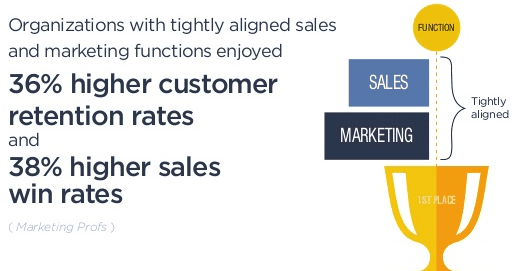 Sales and marketing alignment for successful field sales