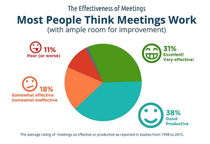 Effectiveness of meetings