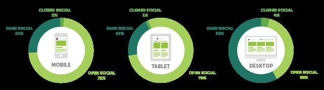 Dark Social Statistics by devices