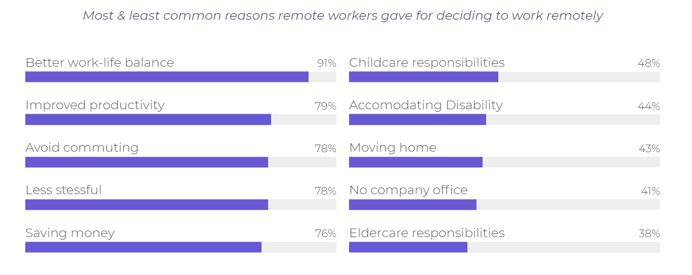 Reasons to Work Remotely