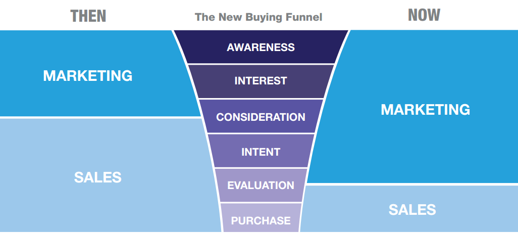 a new sales funnel