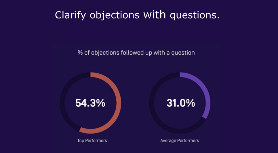 manage sales objections