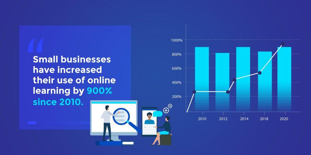 online-learning-statistics-small-biz