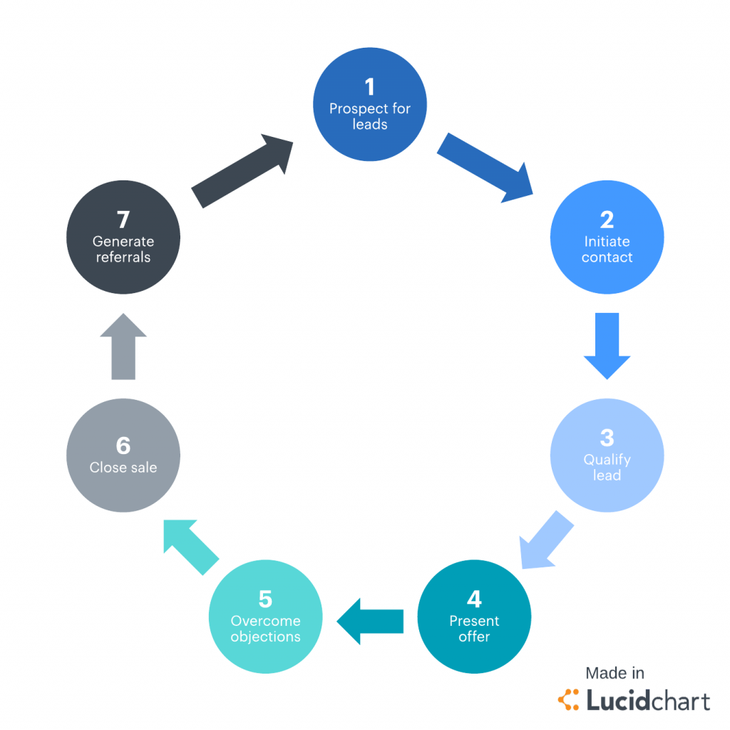 Define your Sales Process for Sales Strategy