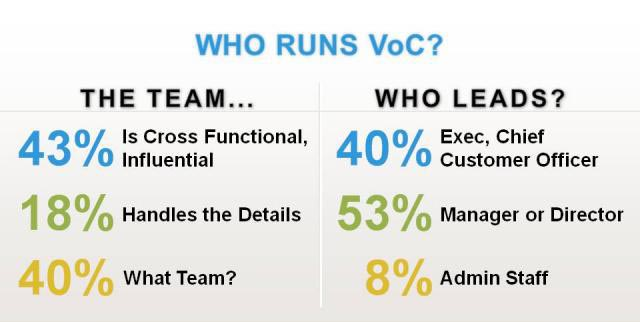 Who runs VoC - Voice of the Customer