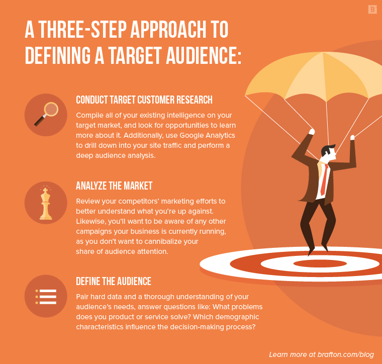 Content strategy: Defining your audience