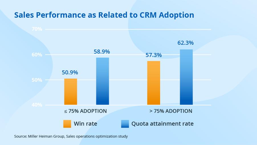Effective Data Management