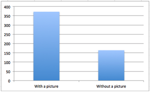 Reoptimise old content: increased engagement with images