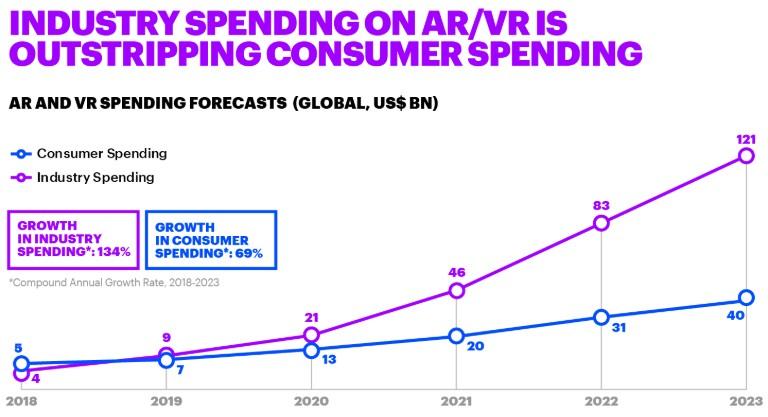 AR & VR industry data graph