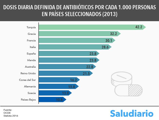 Dosis-Diaria-Definida-Antibioticos-Paises-OCDE