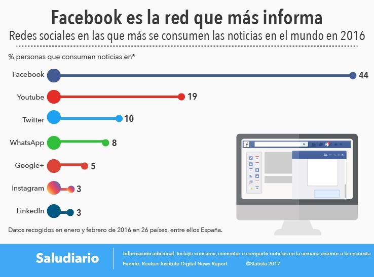 Redes-Sociales-Informativas