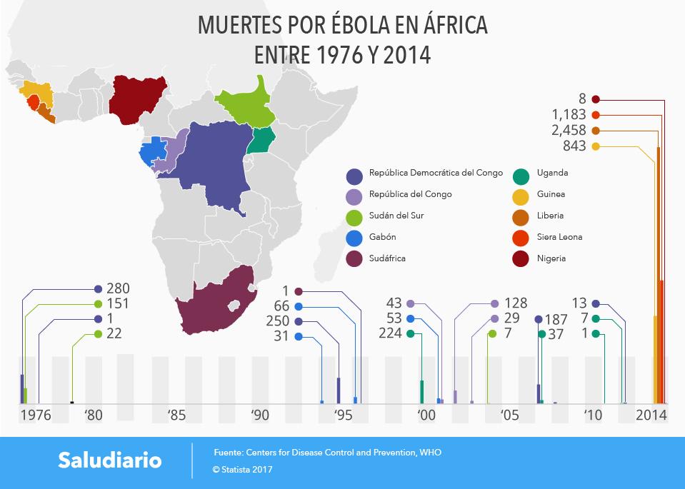 Africa-Muertes-Ebola-1976-2014