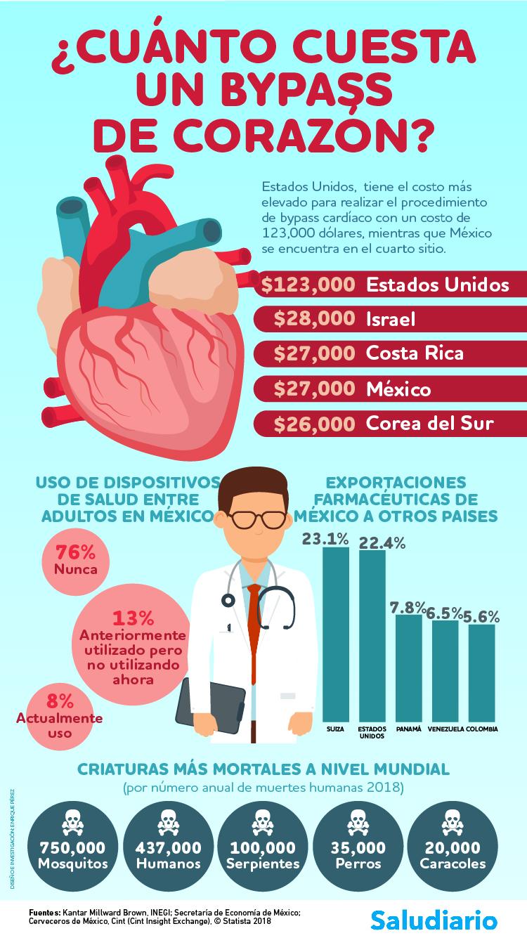 Infografía: Bypass de corazón