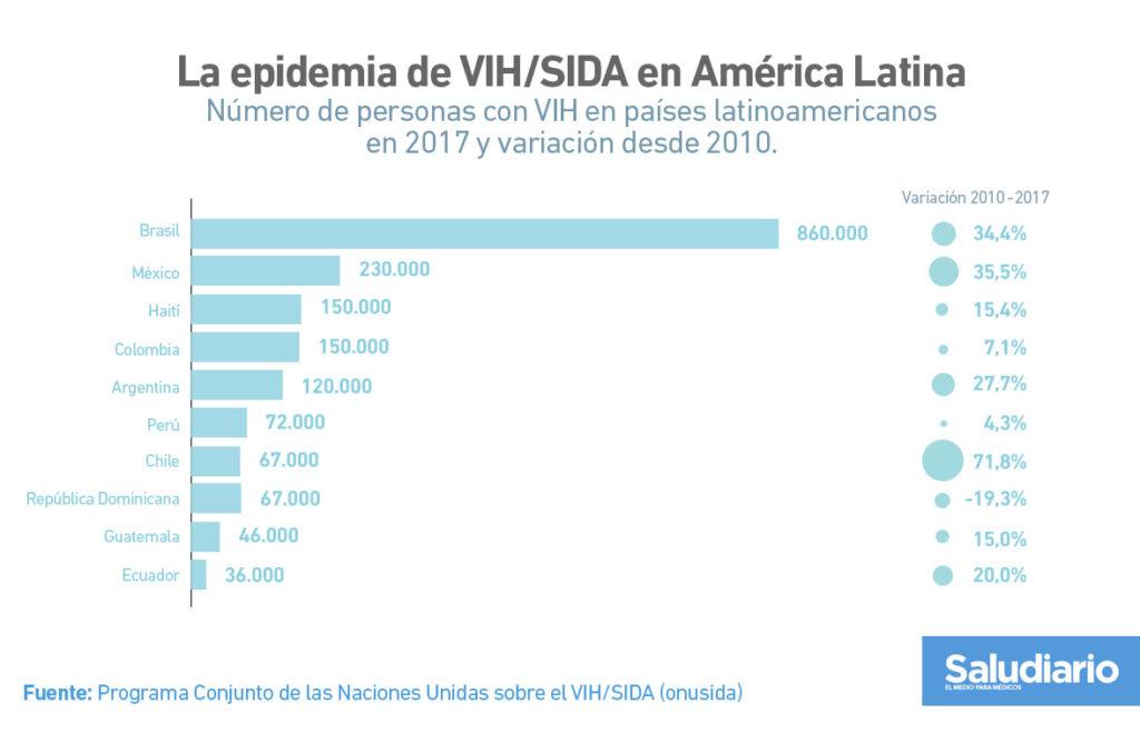 Gráfica Crecimiento VIH Latinoamérica