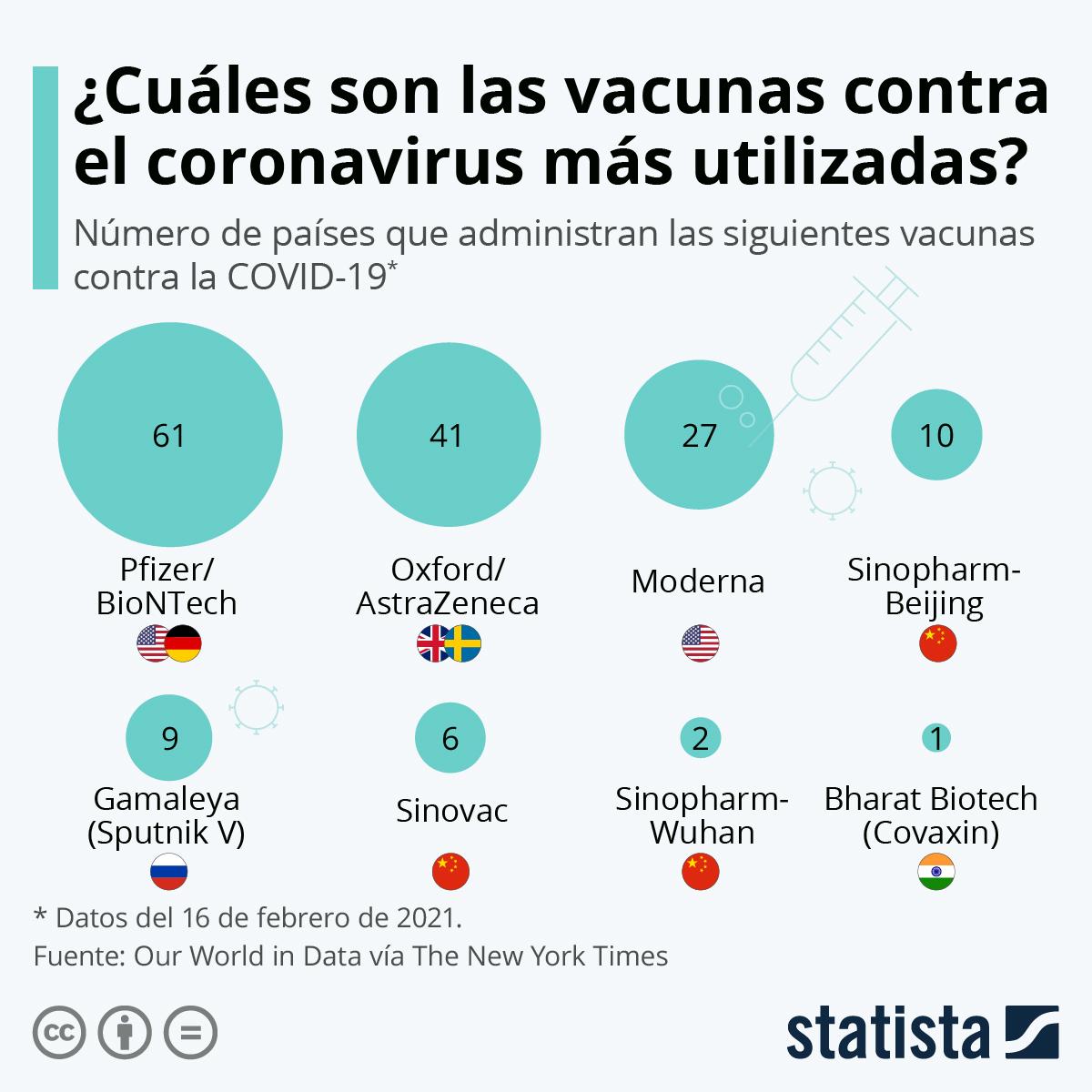 GRÁFICA: Las vacunas contra la Covid-19 más utilizadas en el mundo