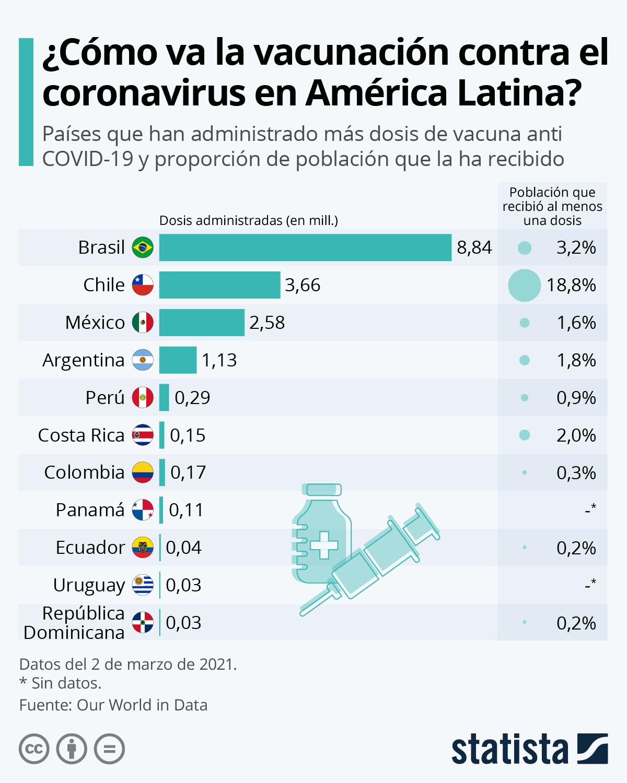 GRÁFICA: Los países de Latam que han vacunado a más personas contra la Covid-19