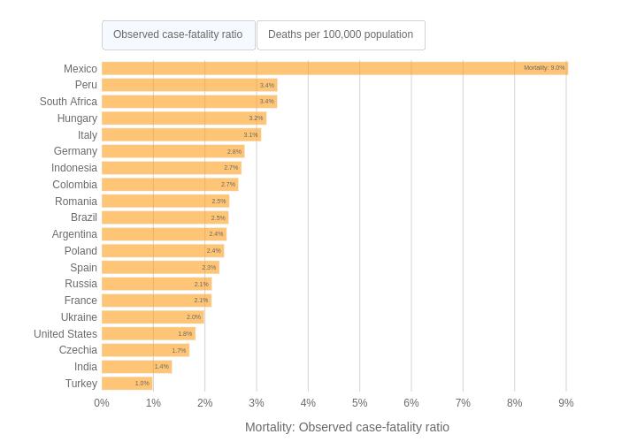 México repite como el país con la tasa de mortalidad por Covid-19 más alta del mundo