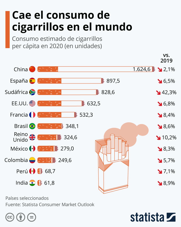 GRÁFICA: Países con mayor disminución en el consumo de tabaco durante la pandemia