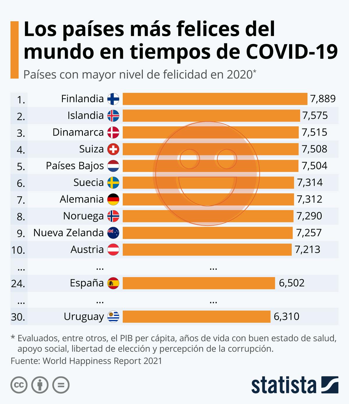 Ranking: Los 10 países más felices del mundo en tiempos de Covid-19