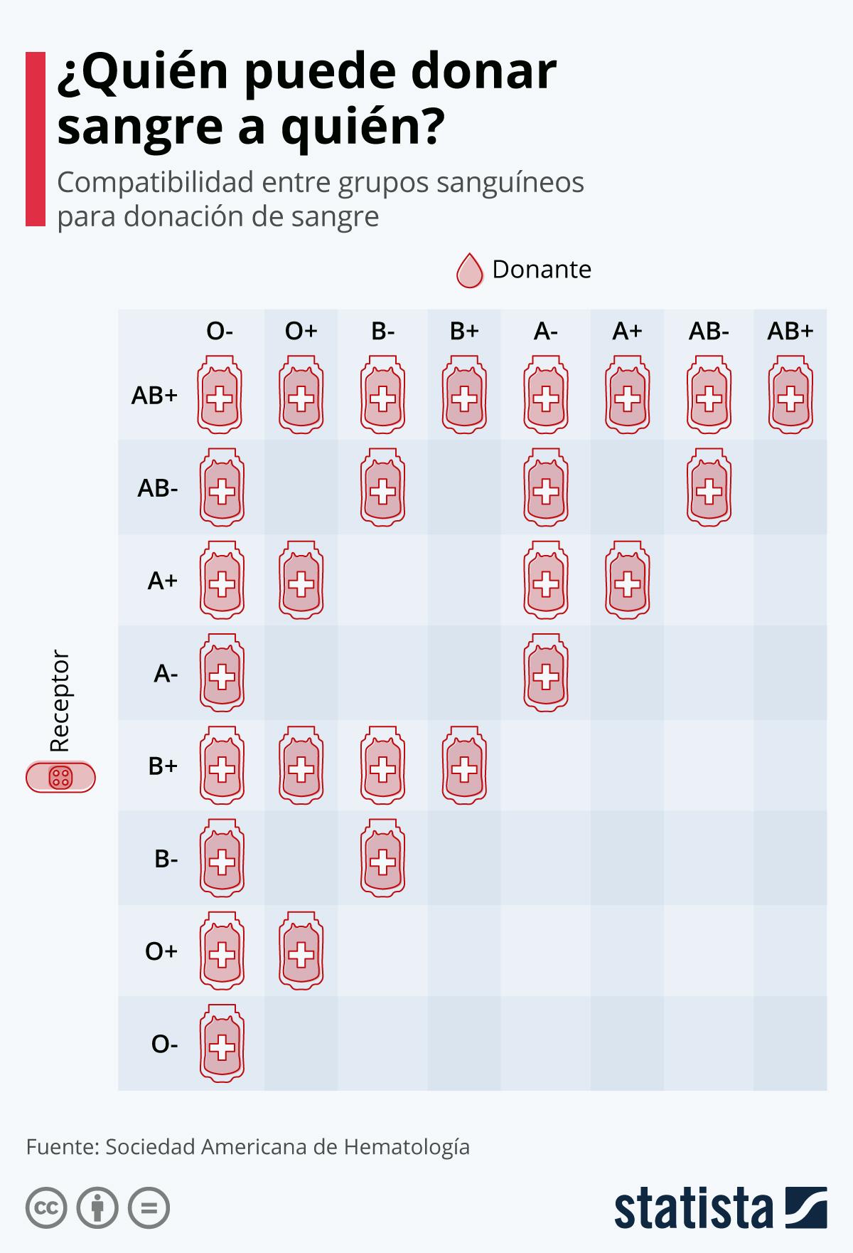 GRÁFICA: Compatibilidad entre grupos sanguíneos para realizar donaciones