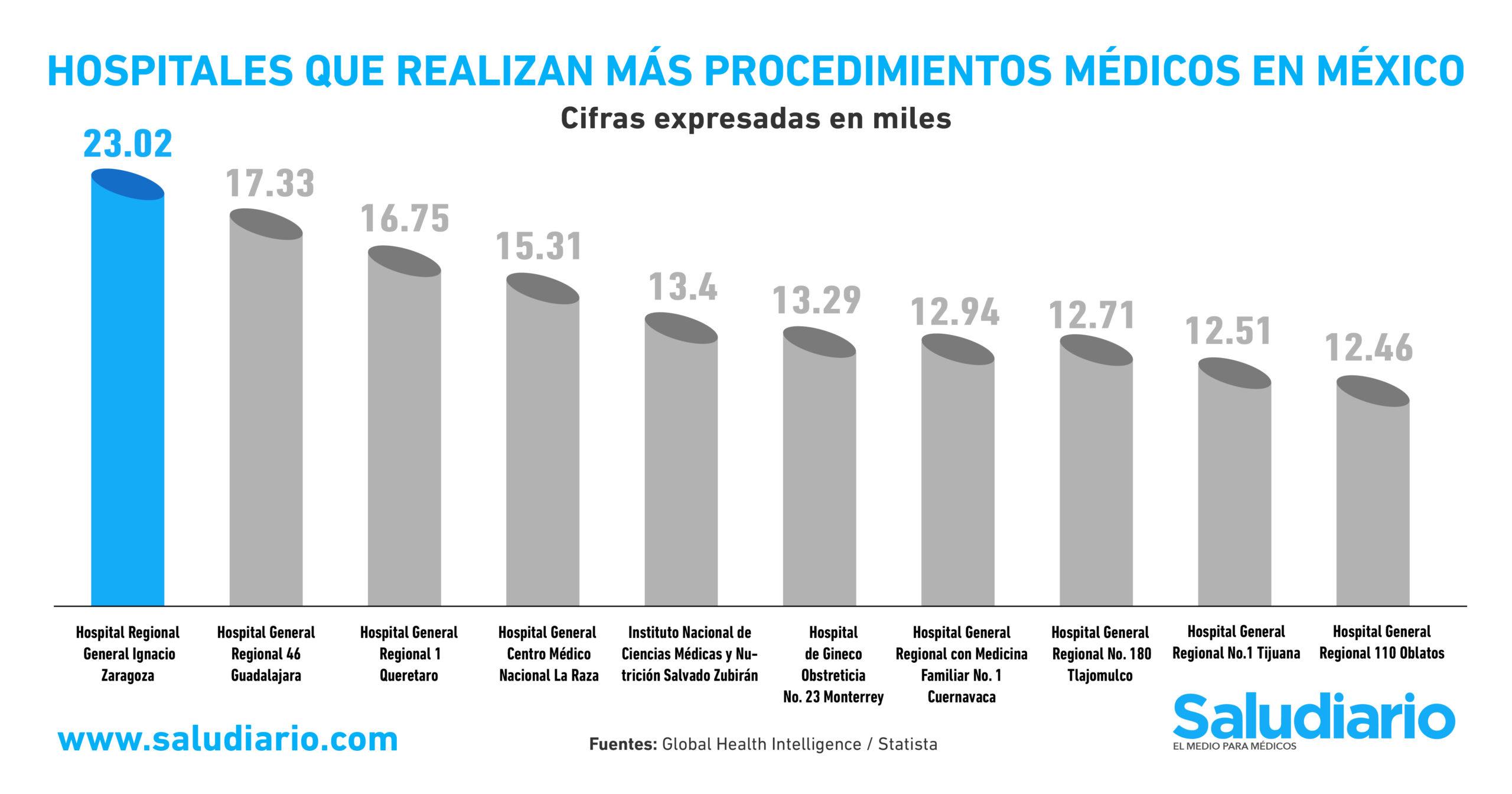 GRÁFICA Los hospitales que realizan más procedimientos médicos en México