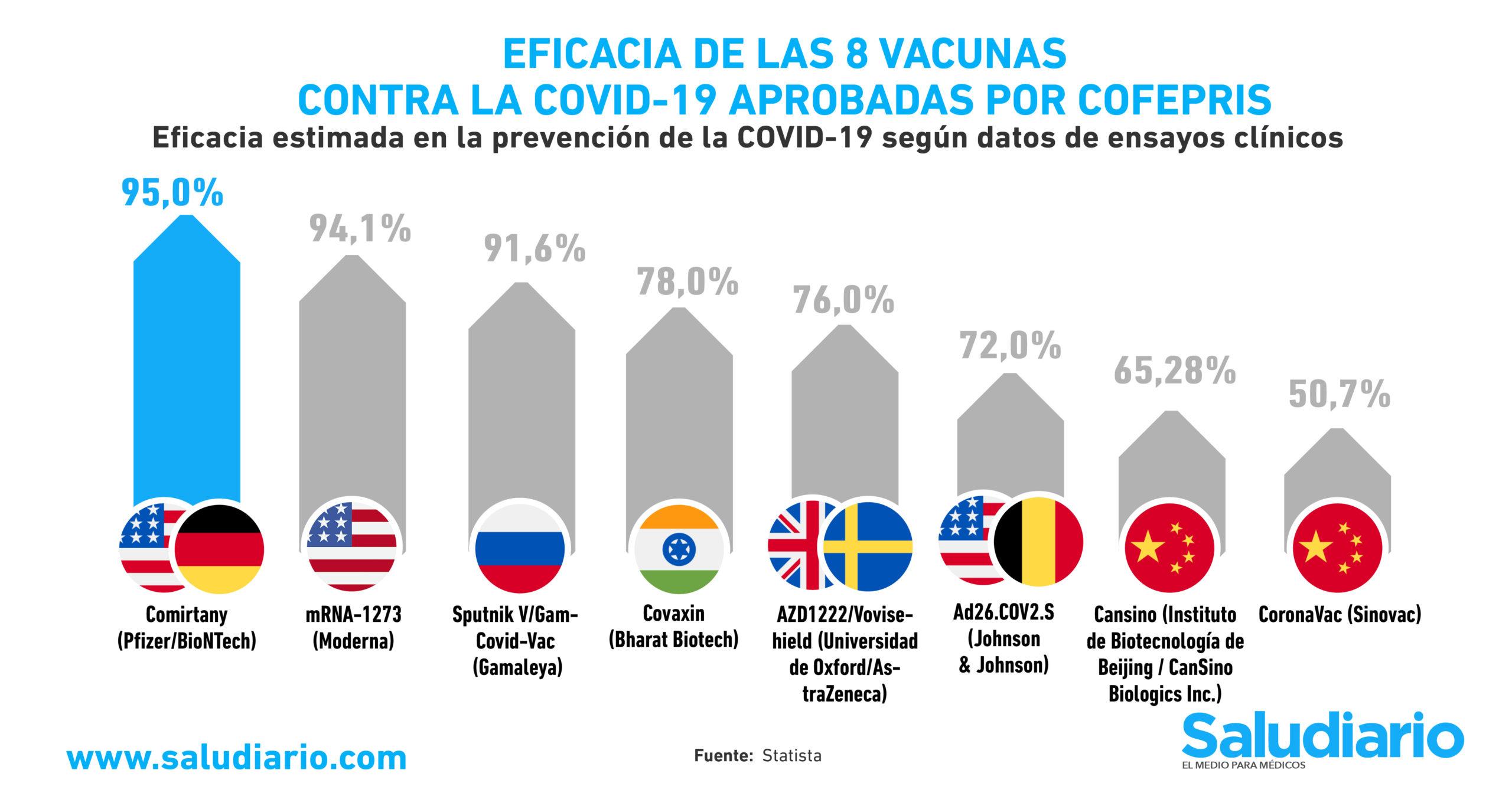 GRÁFICA: Eficacia de las 8 vacunas contra la Covid-19 aprobadas por Cofepris
