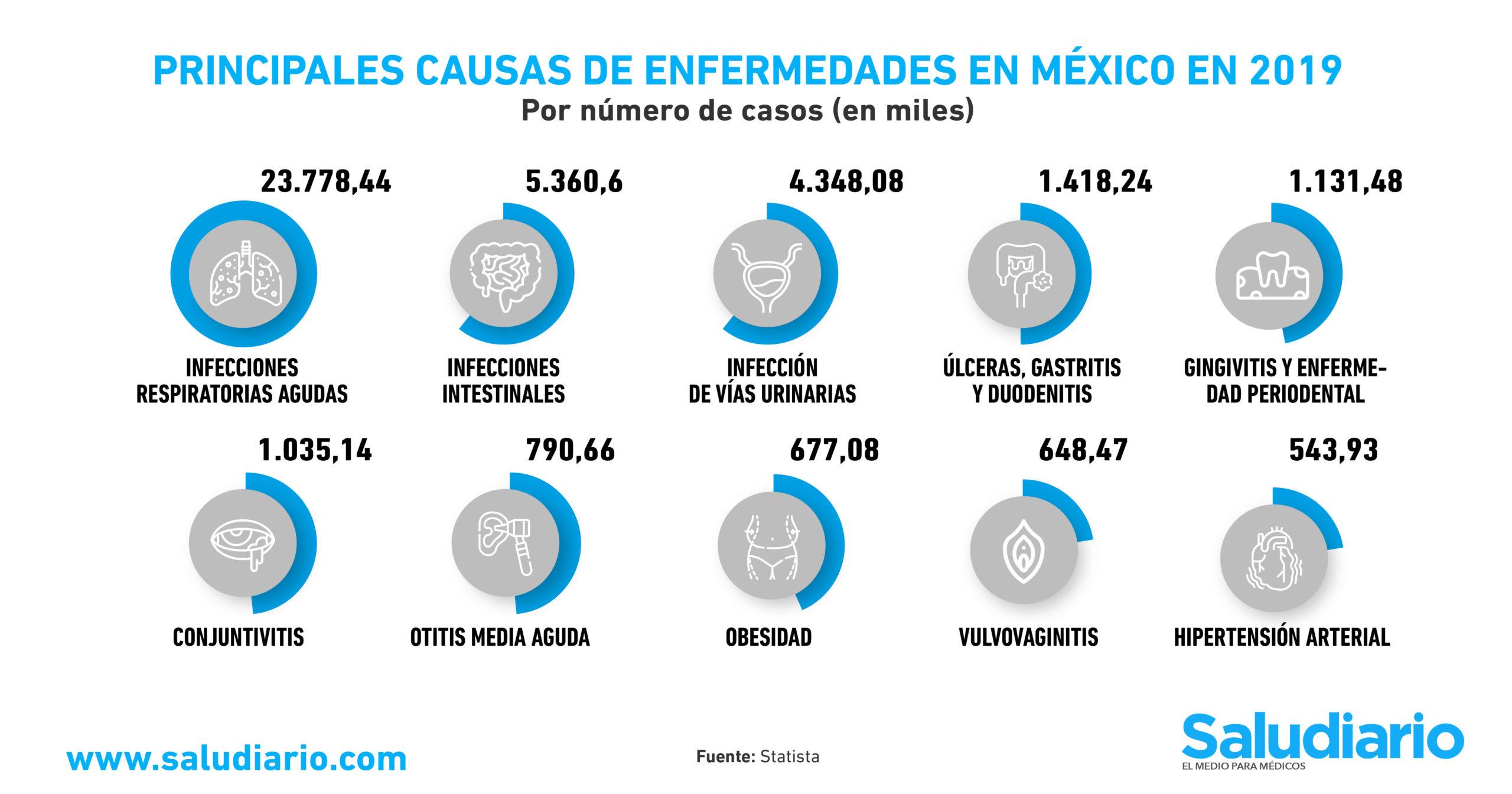 GRÁFICA: Las enfermedades que provocan más consultas médicas en México