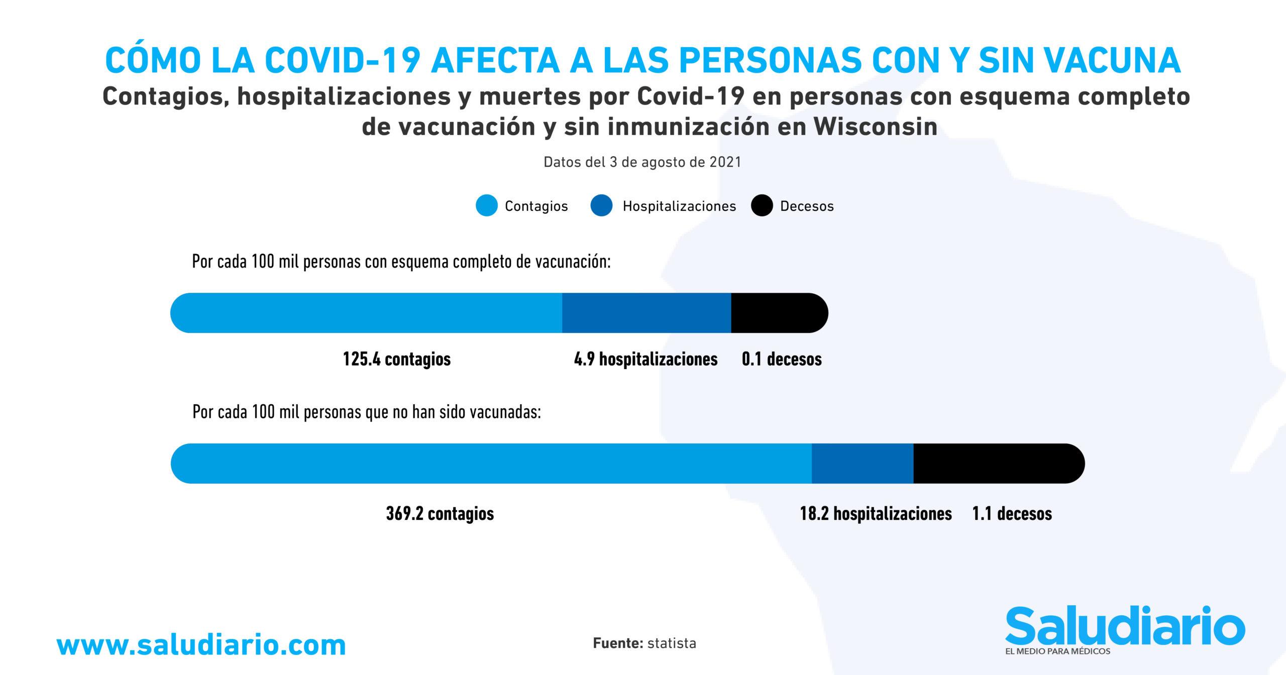 GRÁFICA Riesgo de contagio yo muerte por Covid-19 en personas con y sin vacuna