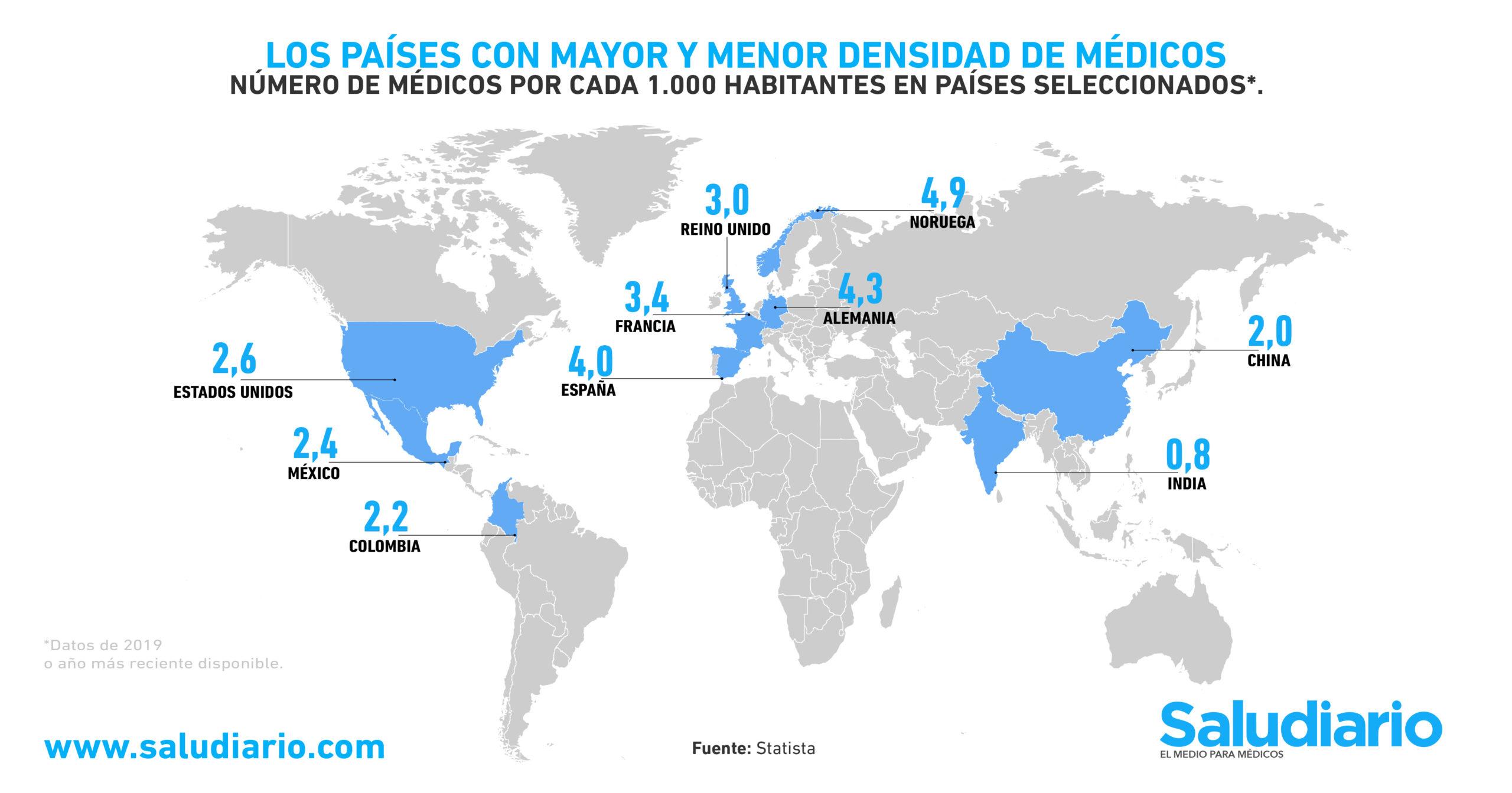 GRÁFICA: Los países que tienen MÁS y MENOS médicos en el mundo