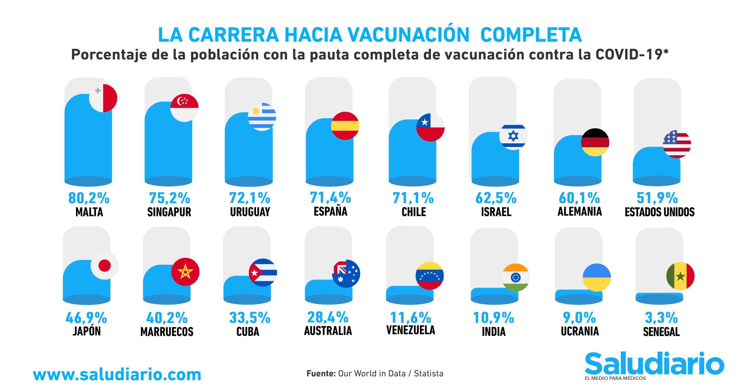 GRÁFICA: Los países con las campañas de vacunación contra la Covid-19 más avanzadas del mundo