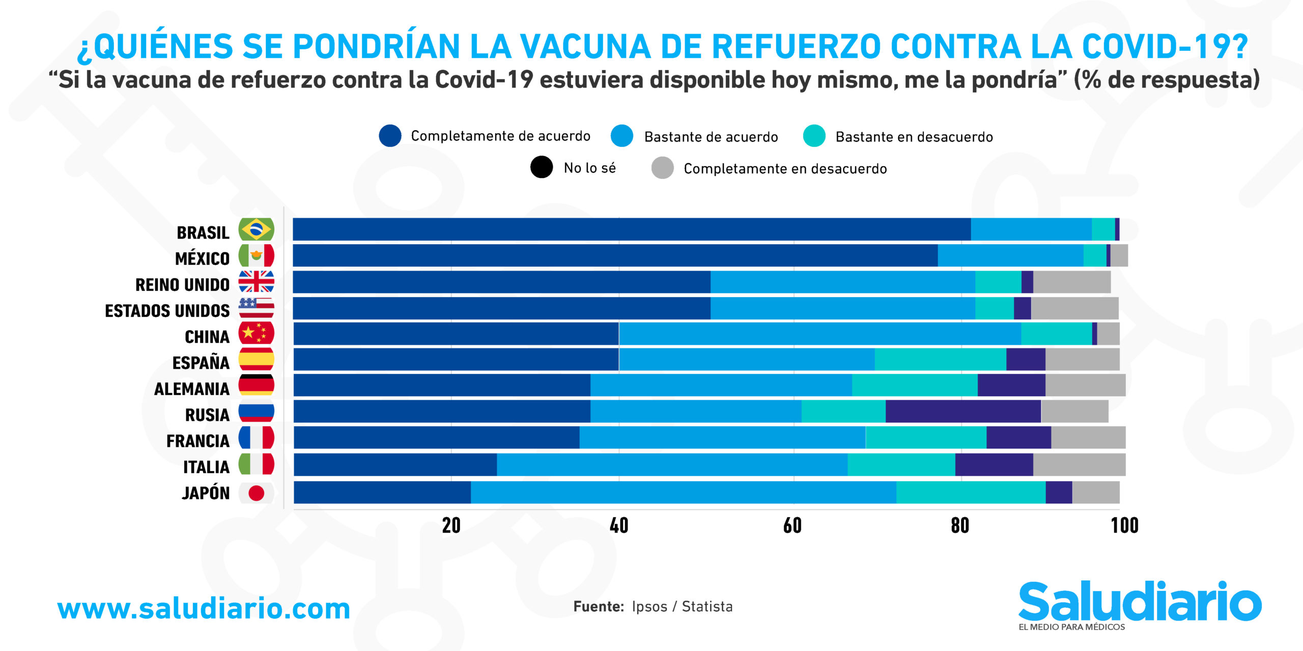GRÁFICA Países con más personas que apoyan la dosis de refuerzo contra la Covid-19