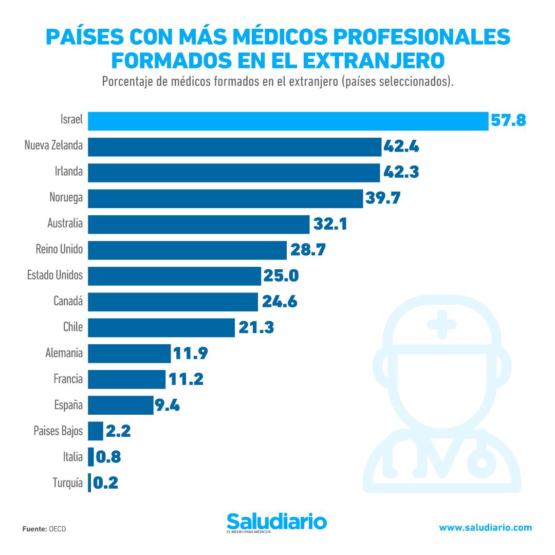 GRÁFICA: Países con más médicos profesionales formados en el extranjero