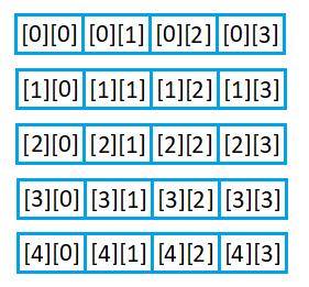 Концептуальное представление массива размерностью 5 на 4 фото