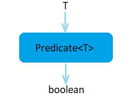 Predicate InterfacePhoto