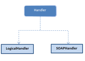 SOAP Handler Photo