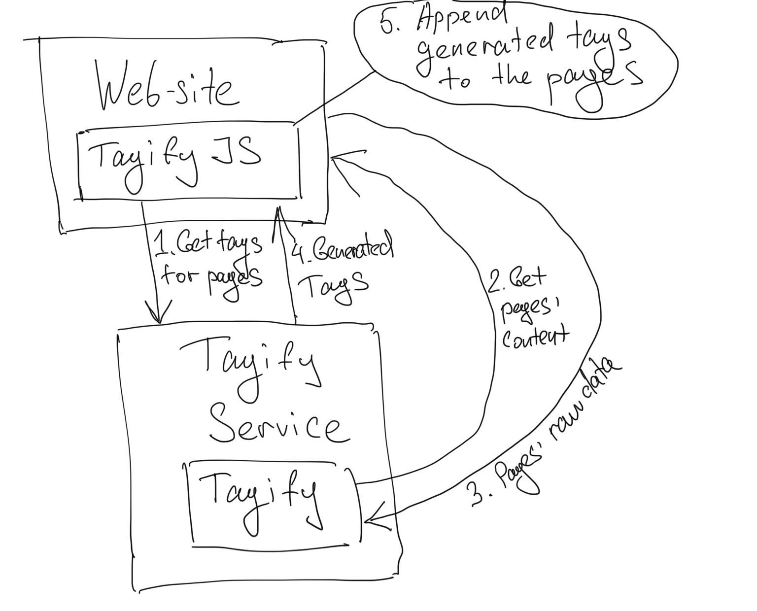 Tagify Diagram