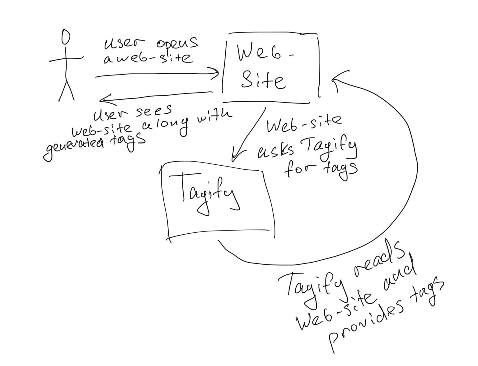 Tagify Flow