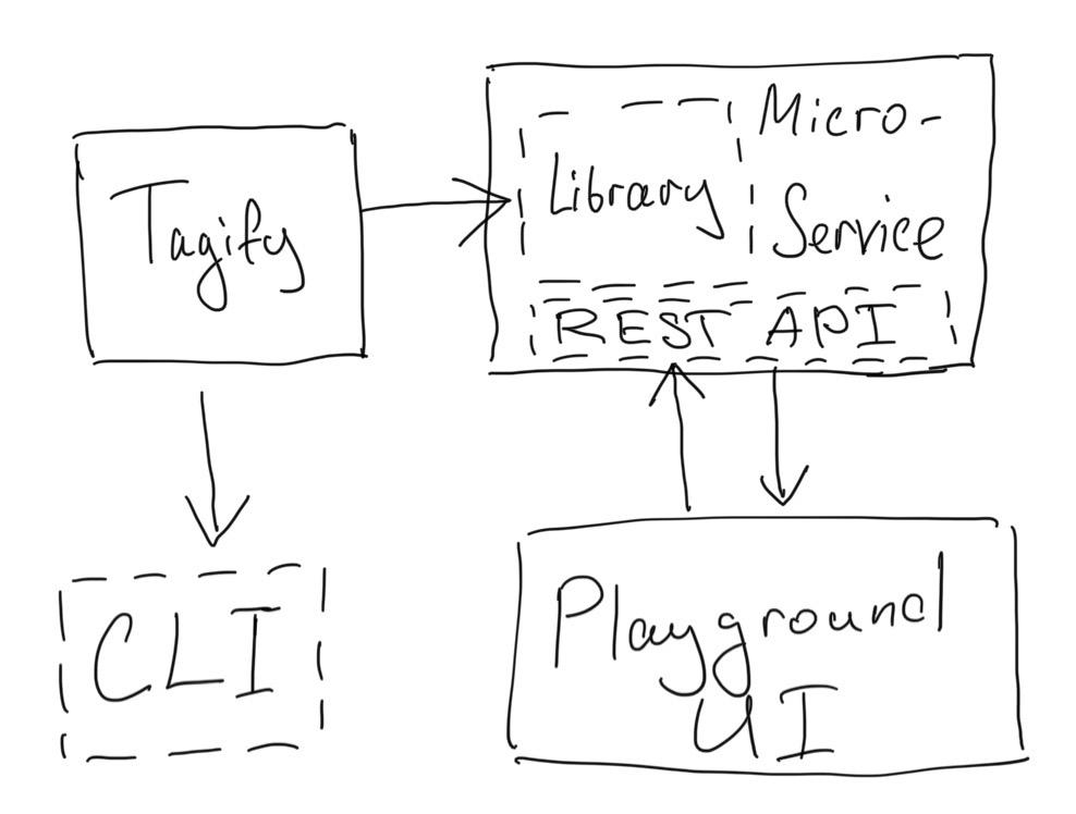 Tagify Playground Diagram