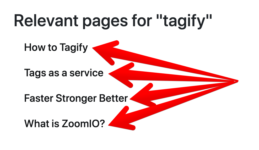 Tagify relevant pages