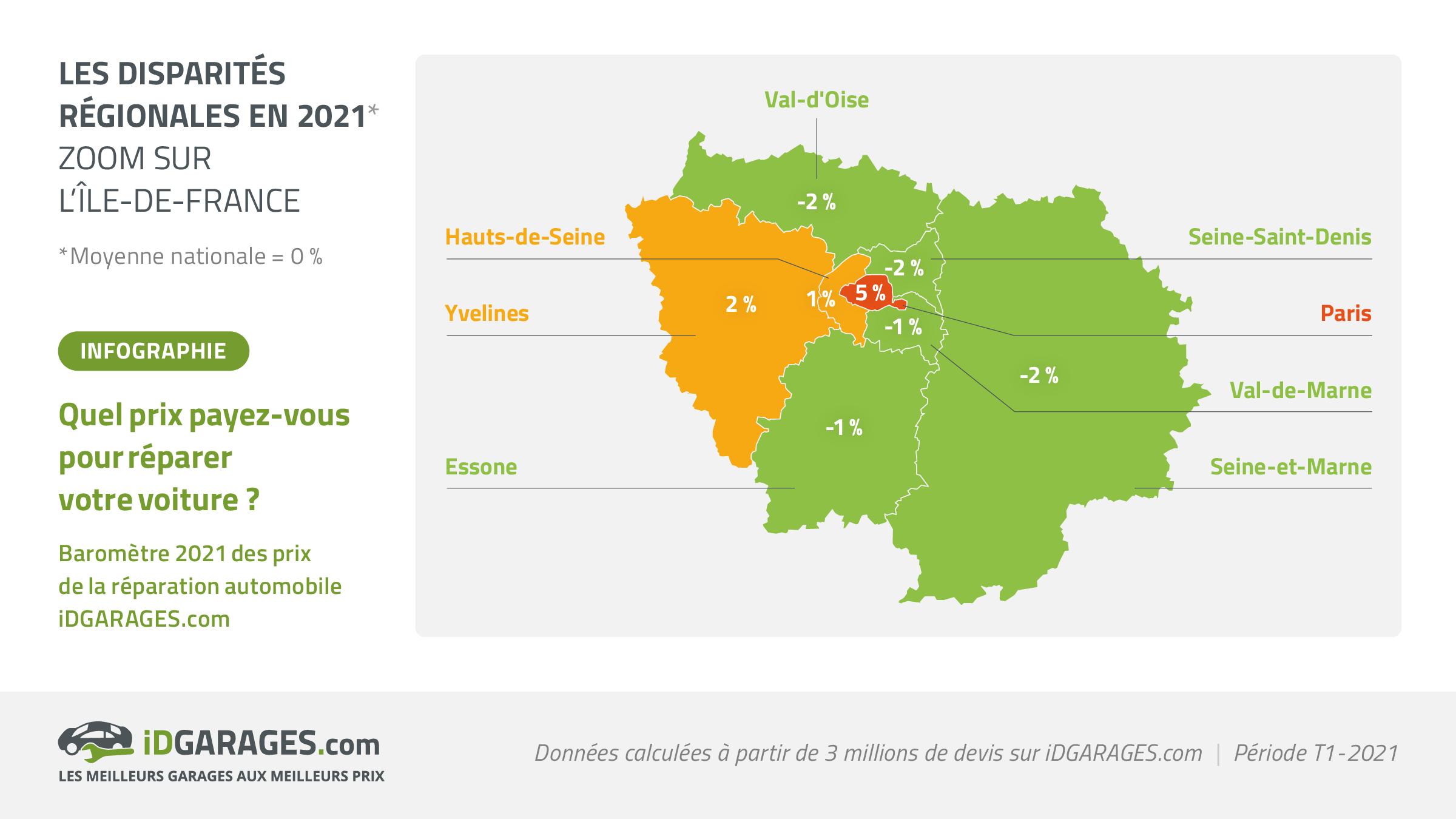 prix entretien auto Ile-de-France